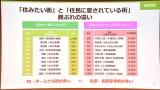 『SUUMO 住みたい街ランキング2020関東版』&『住民に愛されている街ランキング』 (C)ORICON NewS inc.