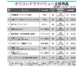 ドラマ満足度「オリコンドラマバリュー」ランキングTOP10