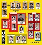 TBS日曜劇場「半沢直樹」相関図(C)TBS