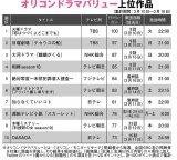 【表】冬ドラマ「満足度ランキング」TOP10