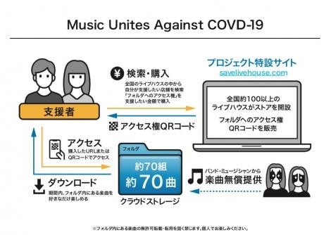 『MUSIC UNITES AGAINST COVID-19』スキーム図解