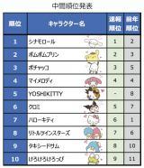 『2020年サンリオキャラクター大賞』中間発表結果