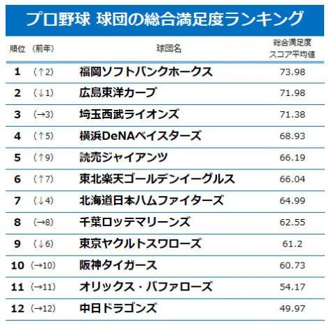 19年シーズン、プロ野球の各球団サービス 総合満足度ランキング (C)oricon ME inc.