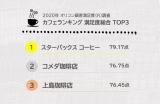 2020年 オリコン顧客満足度(R)調査 カフェランキング 満足度総合 TOP3
