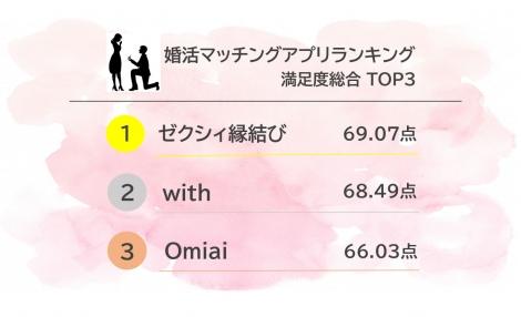 2020年 オリコン顧客満足度(R)調査 婚活マッチングアプリランキング 満足度総合 TOP3