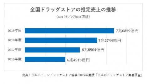 全国ドラッグストアの推定売上の推移(出典:日本チェーンドラッグストア協会/2019年度版「日本のドラッグストア実態調査」)