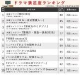 【ランキング表】キムタク主演作『BG』は何位に? 満足度ランキングTOP10