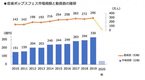 音楽ポップスフェス市場規模と動員数の推移グラフ(C)ぴあ総研