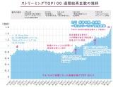 ストリーミングTOP100週間総再生数の推移