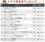 """【ランキング表】TBSの""""3強ドラマ""""がTOP3を独占 「死んでも嫌だね」 予告だけでも面白い!"""