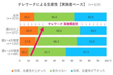 テレワークの実施頻度が多いほど、【効率、生産性が上がった】と感じている人の割合が多いようだ (C)oricon ME inc.