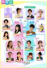 火曜ドラマ『おカネの切れ目が恋のはじまり』相関図 (C)TBS