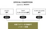 オフィシャルコンペティション構成図