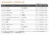 【YouTubeチャート TOP11〜20】(9/11〜9/17)
