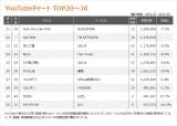 【YouTubeチャート TOP21〜30】(9/11〜9/17)