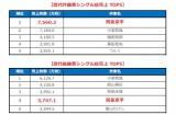 歴代作曲家シングル総売上TOP5/歴代編曲家シングル総売上TOP5 <オリコン調べ(oricon.co.jp)集計期間?1968/1/4付〜2020/10/12付現在(2020/10/4(日)までの集計分)>