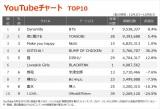 【YouTubeチャート TOP10】(10/2〜10/8)