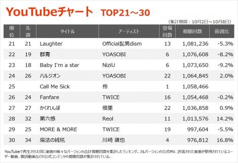 【YouTubeチャート TOP21~30】(10/2〜10/8)