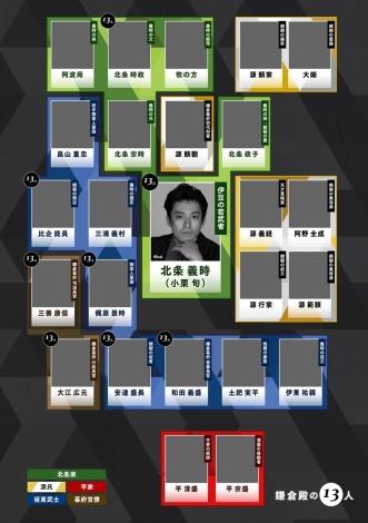 どんな顔ぶれで埋まっていくのか楽しみな相関図=2022年大河ドラマ『鎌倉殿の13人』(C)NHK