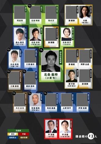2022年大河ドラマ『鎌倉殿の13人』11月17日時点の相関図(C)NHK