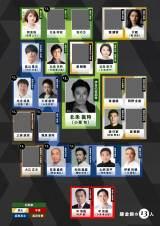 2022年大河ドラマ『鎌倉殿の13人』11月18日時点の相関図(C)NHK