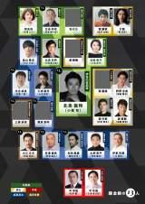 2022年大河ドラマ『鎌倉殿の13人』11月19日時点の相関図(C)NHK