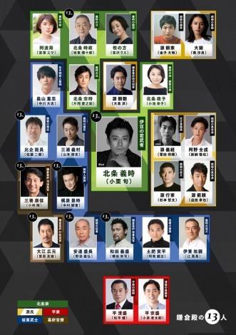 2022年大河ドラマ『鎌倉殿の13人』第一次出演者発表の相関図が完成 (C)NHK