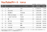 【YouTubeチャート TOP10】(11/13〜11/19)