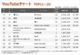 【YouTubeチャート TOP11〜20】(11/13〜11/19)