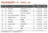 【YouTubeチャート TOP21〜30】(11/13〜11/19)