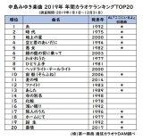 中島みゆき楽曲 2019年年間カラオケランキングTOP20