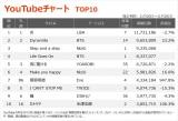 【YouTubeチャート TOP10】(11/20〜11/26)