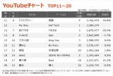 【YouTubeチャート TOP11〜20】(11/20〜11/26)