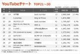 【YouTubeチャート TOP21〜30】(11/20〜11/26)