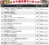 【ランキング表】「チェリまほ」が2週連続1位! 低迷が続く秋ドラマ、他作品の順位は…