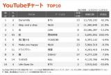 【YouTubeチャート TOP10】(11/27〜12/3)