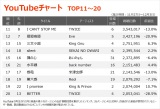 【YouTubeチャート TOP11〜20】(11/27〜12/3)