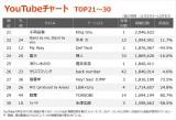 【YouTubeチャート TOP21〜30】(11/27〜12/3)