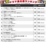 【ランキング表】まだまだ続くよどこまでも、「チェリまほ」人気! 僅差で追い上げる他ドラマの順位は?