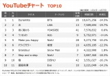 【YouTubeチャート TOP10】(1/1〜1/7)