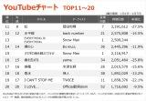 【YouTubeチャート TOP11〜20】(1/1〜1/7)