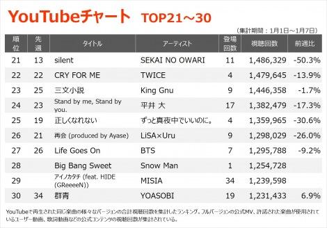 【YouTubeチャート TOP21〜30】(1/1〜1/7)