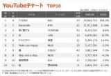 【YouTubeチャート TOP10】(1/8〜1/14)