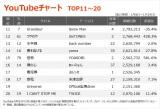 【YouTubeチャート TOP11〜20】(1/8〜1/14)