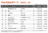 【YouTubeチャート TOP21〜30】(1/8〜1/14)