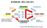 内国曲(国内楽曲)の著作権使用料 契約と分配の流れ