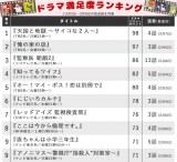【ランキング表】まだまだ続く…TBSとフジテレビの攻防戦 上白石、高畑、亀梨ドラマの順位は?