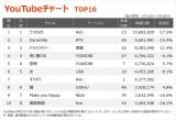 【YouTubeチャート TOP10】(2/12〜2/18)