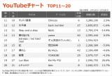 【YouTubeチャート TOP11〜20】(2/12〜2/18)