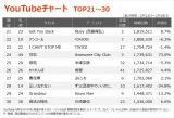 【YouTubeチャート TOP21〜30】(2/12〜2/18)